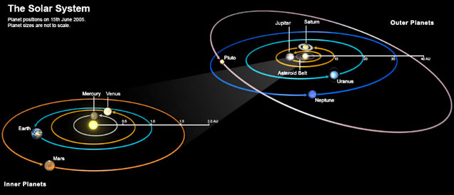 Astronomical Maps The Solar System Planetary Visions Limited - Solar system map 3d